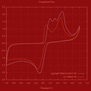 AMEL - Voltammetry
